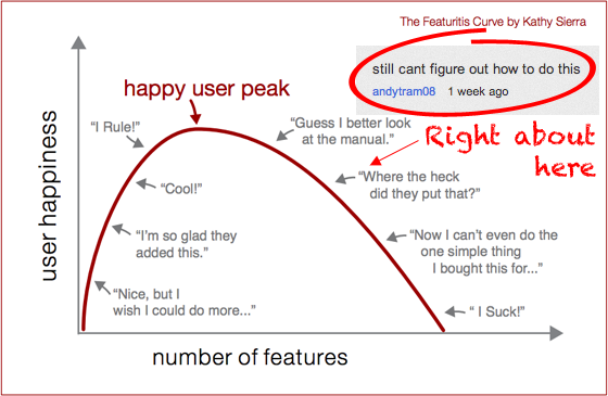 The Sad User Slope