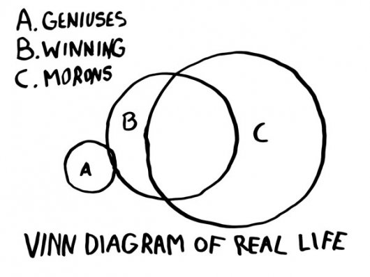 Vinn Diagram of Real Life